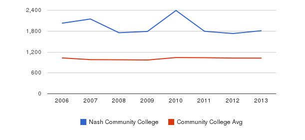 Nash Community College Part-Time Students&nbsp(2006-2013)