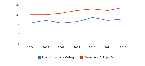 Nash Community College student staff&nbsp(2006-2013)
