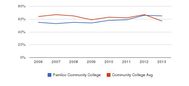 Pamlico Community College White&nbsp(2006-2013)