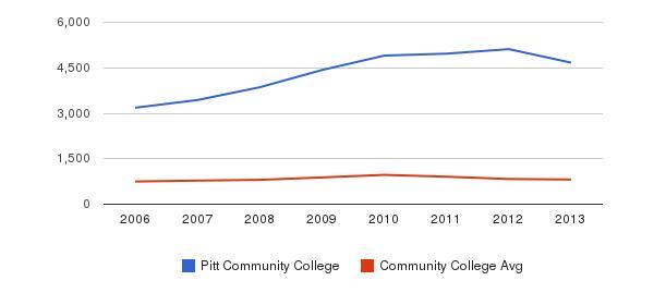 Pitt Community College Full-Time Students&nbsp(2006-2013)