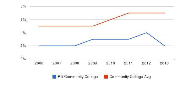 Pitt Community College Hispanic&nbsp(2006-2013)
