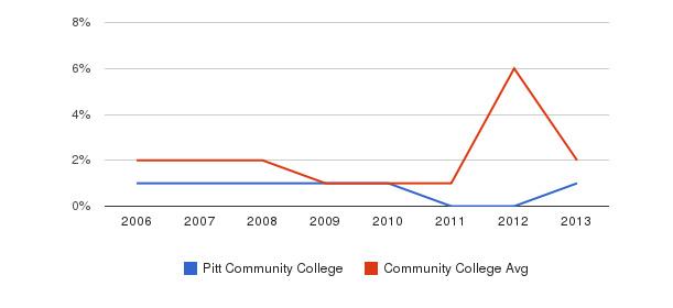 Pitt Community College non_resident&nbsp(2006-2013)