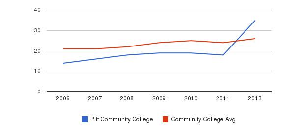 Pitt Community College student staff&nbsp(2006-2013)