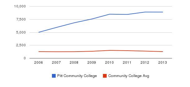 Pitt Community College Total Enrollment&nbsp(2006-2013)