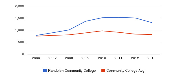 Randolph Community College Full-Time Students&nbsp(2006-2013)