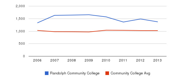 Randolph Community College Part-Time Students&nbsp(2006-2013)