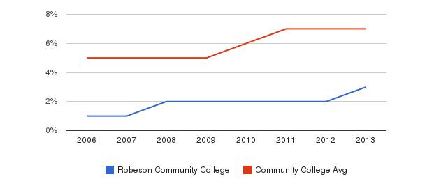 Robeson Community College Hispanic&nbsp(2006-2013)