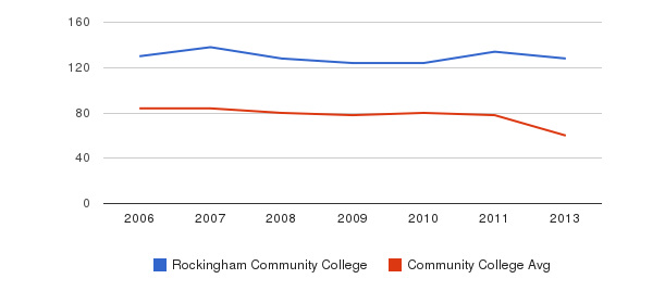 Rockingham Community College Total Faculty&nbsp(2006-2013)
