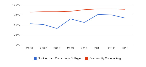 Rockingham Community College % Students Receiving Some Financial Aid&nbsp(2006-2013)