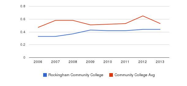 Rockingham Community College Diversity Score&nbsp(2006-2013)