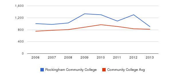 Rockingham Community College Full-Time Students&nbsp(2006-2013)