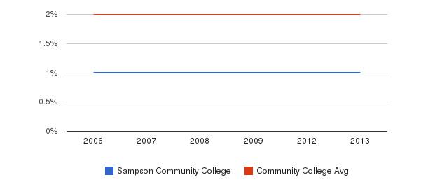 Sampson Community College Asian&nbsp(2006-2013)