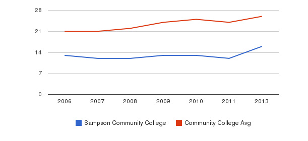 Sampson Community College student staff&nbsp(2006-2013)