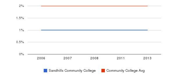 Sandhills Community College Asian&nbsp(2006-2013)