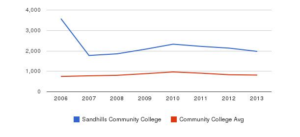 Sandhills Community College Full-Time Students&nbsp(2006-2013)