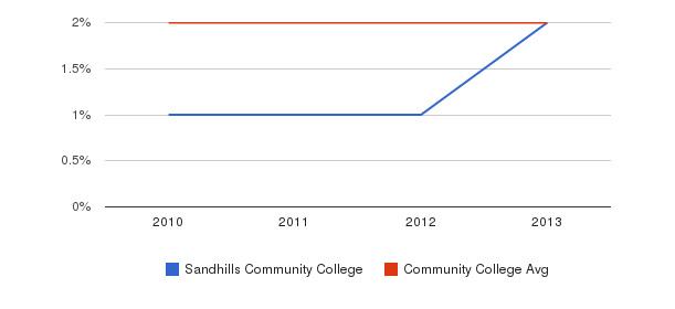 Sandhills Community College More&nbsp(2010-2013)