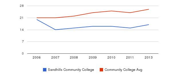 Sandhills Community College student staff&nbsp(2006-2013)