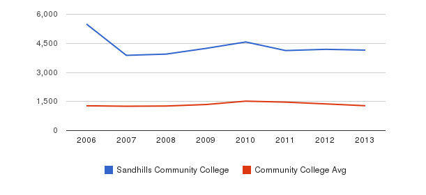 Sandhills Community College Total Enrollment&nbsp(2006-2013)