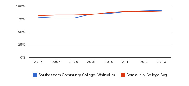 Southeastern Community College (Whiteville) % Students Receiving Some Financial Aid&nbsp(2006-2013)