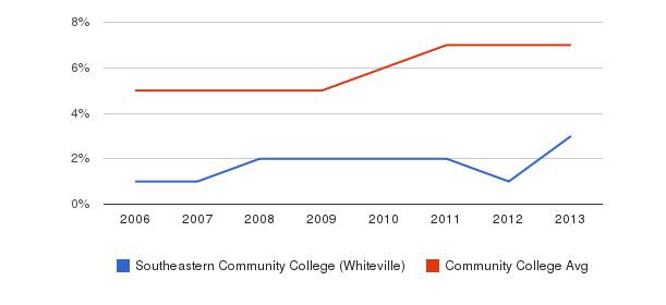 Southeastern Community College (Whiteville) Hispanic&nbsp(2006-2013)