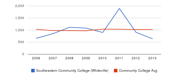 Southeastern Community College (Whiteville) Part-Time Students&nbsp(2006-2013)