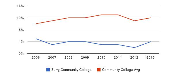 Surry Community College Black&nbsp(2006-2013)