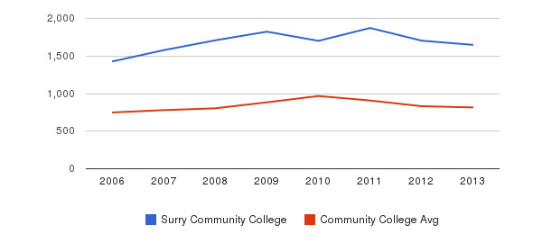 Surry Community College Full-Time Students&nbsp(2006-2013)