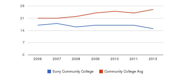 Surry Community College student staff&nbsp(2006-2013)