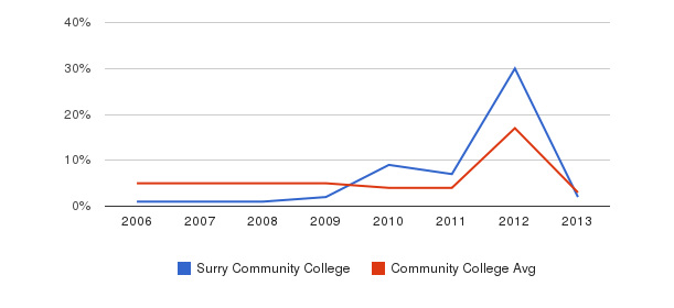 Surry Community College Unknown&nbsp(2006-2013)