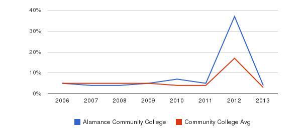Alamance Community College Unknown&nbsp(2006-2013)