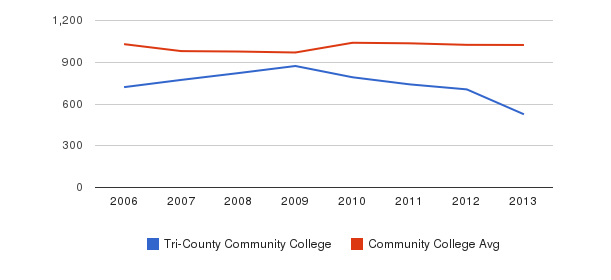 Tri-County Community College Part-Time Students&nbsp(2006-2013)