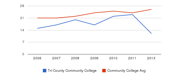Tri-County Community College student staff&nbsp(2006-2013)