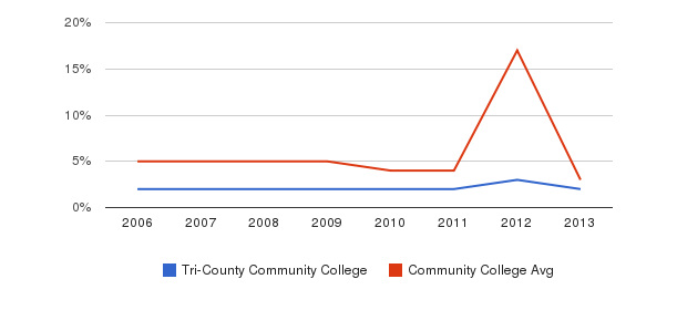 Tri-County Community College Unknown&nbsp(2006-2013)