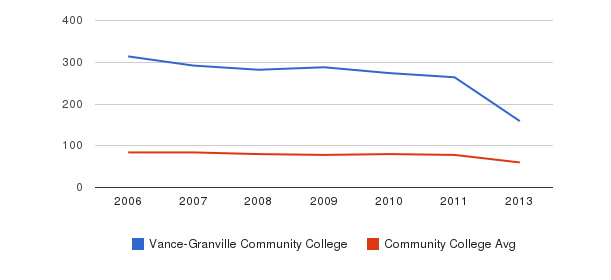 Vance-Granville Community College Total Faculty&nbsp(2006-2013)