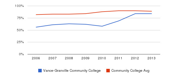 Vance-Granville Community College % Students Receiving Some Financial Aid&nbsp(2006-2013)