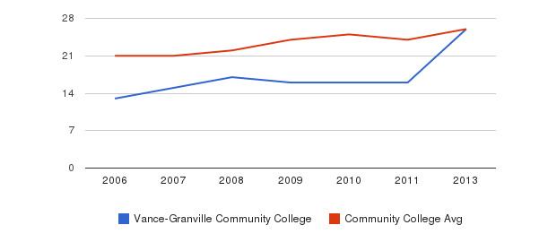 Vance-Granville Community College student staff&nbsp(2006-2013)