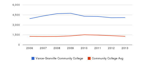 Vance-Granville Community College Total Enrollment&nbsp(2006-2013)