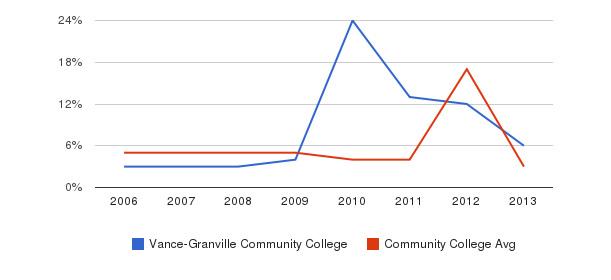 Vance-Granville Community College Unknown&nbsp(2006-2013)
