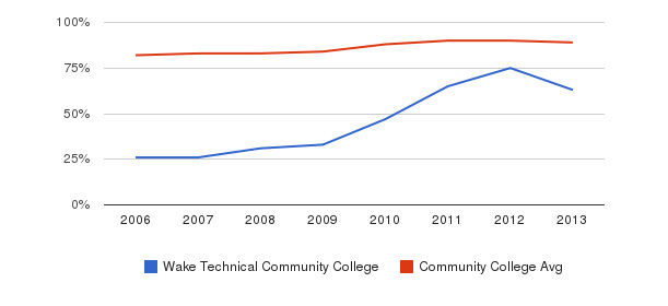 Wake Technical Community College % Students Receiving Some Financial Aid&nbsp(2006-2013)