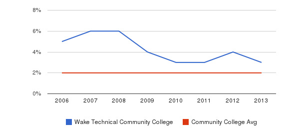 Wake Technical Community College Asian&nbsp(2006-2013)