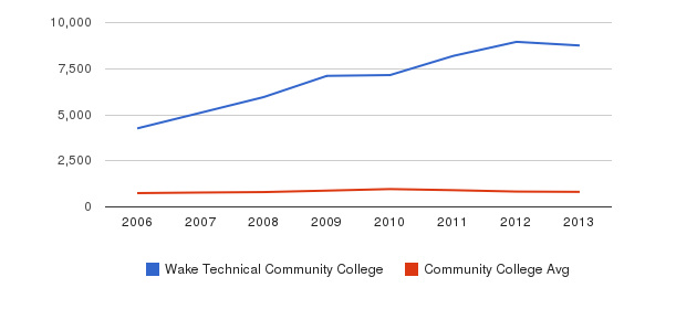 Wake Technical Community College Full-Time Students&nbsp(2006-2013)