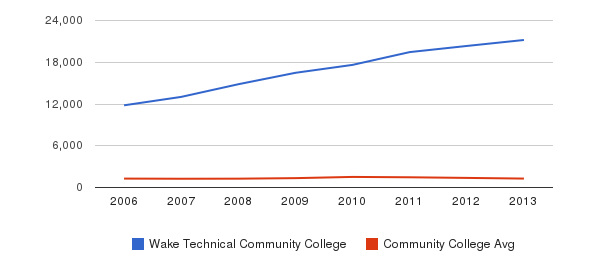 Wake Technical Community College Total Enrollment&nbsp(2006-2013)