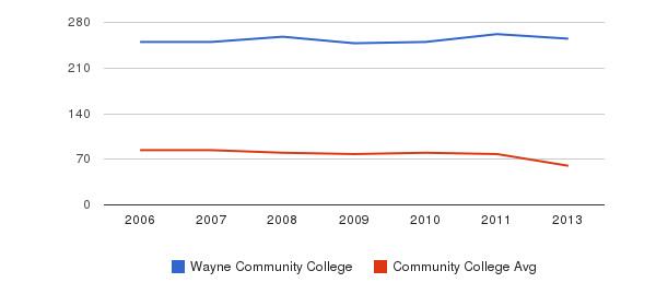 Wayne Community College Total Faculty&nbsp(2006-2013)