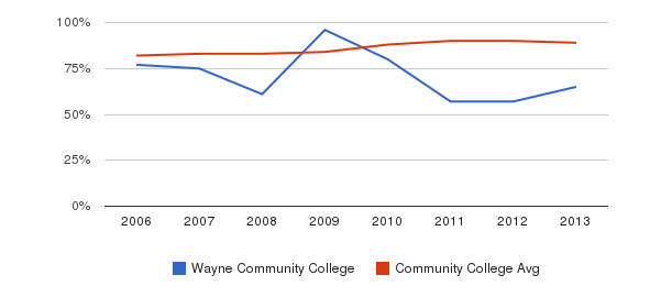 Wayne Community College % Students Receiving Some Financial Aid&nbsp(2006-2013)