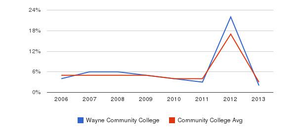 Wayne Community College Unknown&nbsp(2006-2013)