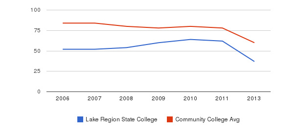 Lake Region State College Total Faculty&nbsp(2006-2013)