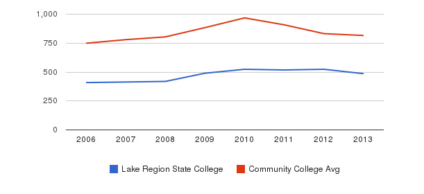 Lake Region State College Full-Time Students&nbsp(2006-2013)