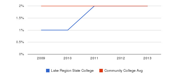 Lake Region State College More&nbsp(2009-2013)