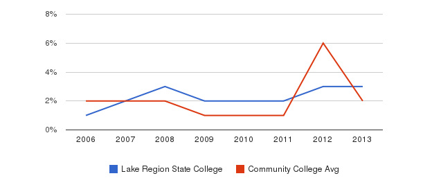 Lake Region State College non_resident&nbsp(2006-2013)