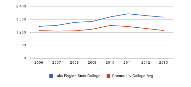 Lake Region State College Total Enrollment&nbsp(2006-2013)